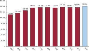 Changes in the numbers of diagnostic procedures performed since 2004 and the total percentage involving radial access.