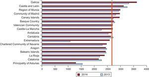 Number of coronary angiograms per million population by autonomous community in 2013 and 2014. *Overall mean in Spain, 2693 (2592 in 2013 and 2621 in 2012).