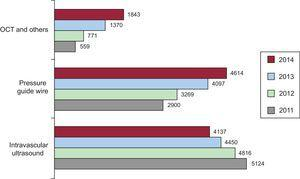 Changes in the numbers of the different intracoronary diagnostic techniques. OCT, optical coherence tomography.