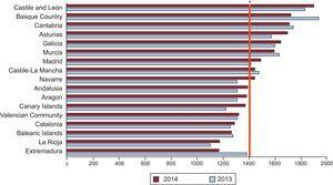 Number of percutaneous coronary interventions per million population by autonomous community in 2013 and 2014. *Overall mean in Spain, 1447 (1419 in 2013).