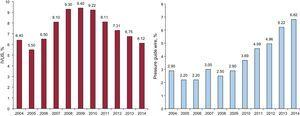 Changes in the numbers of intracoronary diagnostic techniques performed as adjuvant techniques in percutaneous coronary intervention between 2004 and 2014. IVUS, intravascular ultrasound.