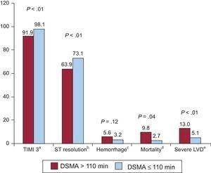 Differences in prognostic markers and clinical events during hospitalization between patients with a longer and shorter delay. in seeking medical attention. DSMA, delay in seeking medical attention; LVD, left ventricular dysfunction; TIMI 3, Thrombolysis In Myocardial Infarction grade 3. aAchievement of TIMI 3 flow following primary angioplasty. bAt 90 min following angioplasty, ST segment decrease of at least 50% in leads previously showing an increase. cBleeding requiring transfusion or surgery, or hemoglobin decrease ≥ 3 g/dL. dAny-cause mortality during hospital admittance. eLeft ventricular ejection fraction < 35%.