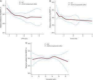 Multivariate analysis using generalized additive models to evaluate the relationship between iron deficiency biomarkers (A and B), hemoglobin (C) and the distance walked in the 6-minute walk test in meters. 6MWT: 6-minute walk test; sTfR, serum soluble transferrin receptor. Dotted curves indicate 95% confidence interval for the smoothed hazard.