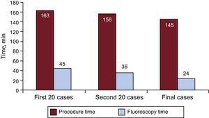 Mean procedure (P = .1) and fluoroscopy (P=.05) times.