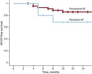 Atrial fibrillation/atrial tachycardia-free survival curve (Kaplan-Meier) during follow-up after laser balloon ablation in patients with paroxysmal atrial fibrillation or persistent atrial fibrillation (log rank test, P=.2). AF, atrial fibrillation; AT, atrial tachycardia.