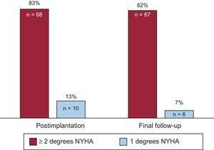 Proportion of patients with improvement (reduction of degrees of New York Heart Association functional class) after pacemaker implantation and at follow-up. NYHA, New York Heart Association.