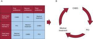 A: Example of preferences matrix of the heart team for patients with multivessel coronary disease. B: Condorcet's paradox showing that collective preferences can be cyclic (intransitive), even if individual preferences are not cyclic. CABG, coronary artery bypass graft; PCI, percutaneous coronary intervention.