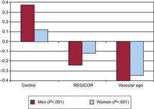 Change in the vascular risk according to the information received by the patients. REGICOR, Registre Gironí del Cor. Graph created by using data from López-González et al.15