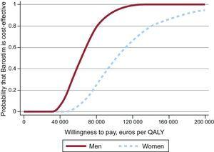 Incremental cost-effectiveness ratio acceptability curve. QALY, quality-adjusted life year.