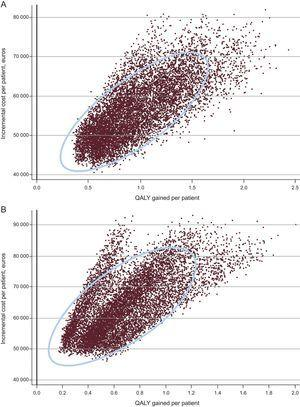 Cost-effectiveness scatter plot and 95% confidence ellipse. A: men. B: women. QALY, quality-adjusted life year.