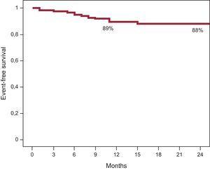 Event-free survival curve, in which the events considered were myocardial infarction, target lesion revascularization, and death.