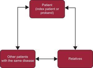 Work plan for inherited cardiovascular disease.