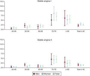 Prevalence of definite angina according to the Rose questionnaire (stable angina I) and confirmed angina (stable angina II) by sex and age group. OFRECE study. Reproduced with the permission of Alonso et al.14