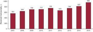 Trends in the total number of manuscripts received by Revista Española de Cardiología in recent years.