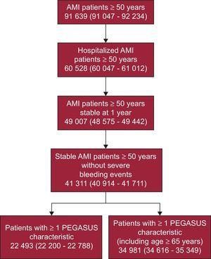 Estimated number (and 95% confidence interval) of annual stable acute myocardial infarction patients ≥ 50 years old with at least 1 PEGASUS characteristic, in Spain in 2014. AMI, acute myocardial infarction.