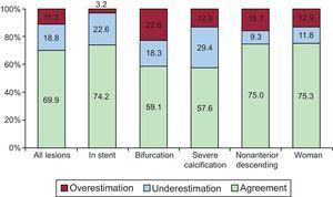 Percentages of overestimation, underestimation, and agreement between visual estimation of the functional significance of the coronary lesion (fractional flow reserve ≤ 0.80) and its observed value according to the clinical and angiographic characteristics.