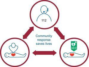 The new 2015 guidelines include a new section that emphasizes the importance of an integrated community response. AED, automated external defibrillator.