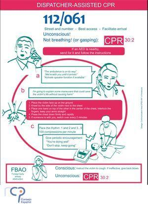 Dispatcher-assisted bystander cardiopulmonary resuscitation. Poster prepared by the Spanish Council of Cardiopulmonary Resuscitation. AED, automated external defibrillator; CPR, cardiopulmonary resuscitation.