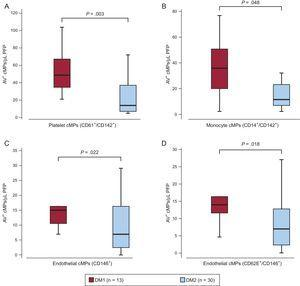 Differences in baseline annexin V+ circulating microparticles according to the type of diabetes. Box and whisker plots showing number of A) tissue factor positive (CD142+) circulating microparticles from platelet (CD61+) and B) monocyte origin (CD14+) and C) endothelial-derived (CD146+) circulating microparticles and D) activated endothelial cells (CD146+/CD62E+) circulating microparticles before the aspirin intervention according to the type of diabetes. AV, annexin V; cMPs, circulating microparticles; DM1, type 1 diabetes mellitus; DM2, type 2 diabetes mellitus; PFP, platelet free plasma. Lines within boxes represent median values, the upper and lower boxes lines represent the 25th and 75th percentiles, respectively, and the upper and lower bars outside the boxes represent the 10th and 90th percentiles, respectively. P value from the 1-way analysis of variance of the number of circulating microparticles depending on the type of diabetes.