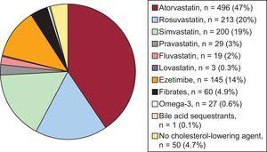 Distribution of the prescription of cholesterol-lowering agents in the study patient population.