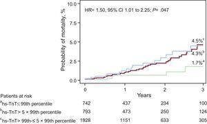 Kaplan-Meier curves of 3-year mortality in patients with no increase (green line),>99th to 5×99th percentile (red line) and>5×99th percentile (blue line) upper reference limit of hs-TnT. CI, confidence interval; HR, hazard ratio; hs-TnT, high sensitivity troponin T.