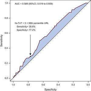 Receiver operating characteristic curve showing the discriminatory power of peak hs-TnT level after percutaneous coronary intervention to predict mortality. AUC, area under the receiver operating characteristic curve; CI, confidence interval; hs-TnT, high sensitivity troponin T; URL, upper reference limit.