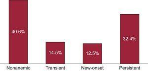 Prevalence of anemia categories. Anemia was present in 59% of patients and was persistent in most of them.