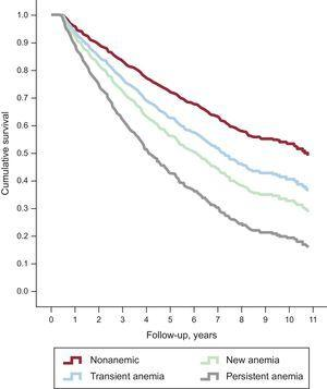 Nonadjusted survival curves according to anemia strata. The worst prognosis was observed for persistent anemia (HR = 2.06; 95%CI, 2.10-3.21; P < .001), followed by new-onset anemia (HR = 1.76; 95%CI, 1.32-2.35; P < .001) and transient anemia (HR = 1.42; 95%CI, 1.06-1.91; P = .02). 95%CI, 95% confidence interval; HR, hazard ratio.