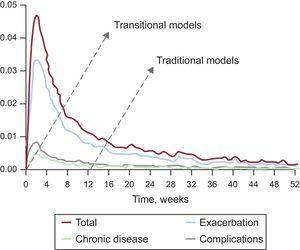 Weekly probability of readmission after a prior hospital admission for HF: all-cause readmission (total), readmission due to a cause clinically-related to HF (recurrence), readmission due to other chronic conditions (chronic diseases) and readmission due to complications of care (complications). Data from the registry of the Minimum Basic Data Set of Acute Care Hospitals in Catalonia from 2010-2011. The arrows indicate the points where the traditional care models are activated compared with transitional care models (which are started before discharge). This representation illustrates marked differences in the opportunities for preventing readmission according to the dominant model. Modified with permission from the Catalan Health Service.28
