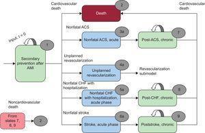 Diagram of the model. ACS, acute coronary syndrome; AMI, acute myocardial infarction; CHF, congestive heart failure.