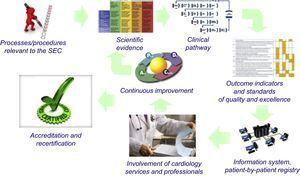 Basic scheme of the SEC-Excellence project. SEC, Spanish Society of Cardiology.