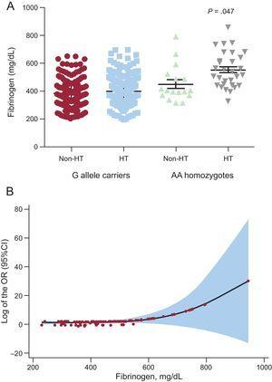 A: Fibrinogen levels in hypertensive patients according to the rs180070 polymorphism presented as mean±standard deviation, B: log of the OR of coronary artery disease based on fibrinogen levels in HT patients. 95%CI, 95% confidence interval; HT, hypertension; OR, odds ratio.