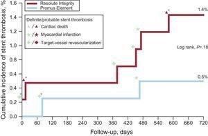 Cumulative incidence of definite-or-probable stent thrombosis in drug-eluting stent groups and associated adverse cardiovascular events. In the periprocedural phase (ie, the first 48hours), there was only 1 definite stent thrombosis in a patient in the Resolute Integrity arm while on DAPT. Of all 8 patients with stent thrombosis, 4 (50%) were on DAPT. In this population, definite stent thrombosis while the patient was on DAPT did not occur beyond 3 months from stenting. DAPT, dual antiplatelet therapy. *Stent thrombosis while being on DAPT.