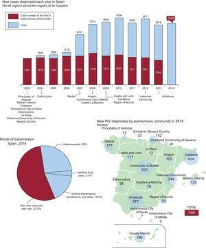 Temporal incidence of HIV in Spain (data from Spanish Department of Health, Social Services and Equality1,2). HIV, human immunodeficiency virus.