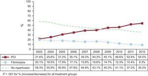 Changes in reperfusion strategies in the treatment of STEMI in the Spanish taxpayer-funded health system between 2003 and 2012. There were important changes in the reperfusion strategies applied throughout the study period. The percentage of patients treated with PCI progressively increased with concomitant moderate reductions in the thrombolysis rate. PCI, percutaneous coronary intervention.