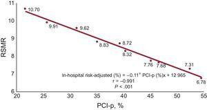 Association between PCI rates and mortality in the treatment of STEMI patients in the Spanish taxpayer-funded health service between 2003 and 2012. There was a significant correlation between PCI rates and risk-standardized mortality rates during the study period. PCI, percutaneous coronary intervention; PCI-p, primary percutaneous coronary intervention; RSMR, risk-standardized mortality rates.