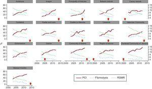 Changes in reperfusion strategies in the distinct autonomous communities in Spain from 2003 to 2012 and impact on mortality. The starting year of the network program for the treatment of STEMI is identified as a vertical arrow for each of the communities. In programs initiated between 2005 and 2010 (Balearic Islands, Catalonia and the Principality of Asturias), where the impact of the program could be assessed in comparison with previous years, a significant increase in the percentage of patients treated with PCI with a decrease in mortality was consistently observed. PCI, percutaneous coronary intervention; RSMR, risk-standardized mortality rates; STEMI, ST-segment elevation myocardial infarction.  = Year of implementation of the STEMI network program.