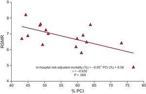 Association between the PCI rate in the treatment of STEMI patients and in-hospital mortality in each autonomous community in Spain in 2012. In the evaluation of individualized data for each autonomous community in 2012, a relationship was found between the percentage of PCI procedures and the risk-standardized hospital mortality rate. PCI, percutaneous coronary intervention; RSMR, risk-standardized mortality rates.