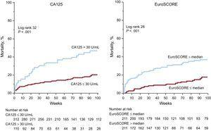 Cumulative mortality according to CA125 and EuroSCORE. The cumulative mortality during follow-up according to elevated CA125 (left panel) and to EuroSCORE (right panel) is displayed. CA125, tumor marker carbohydrate antigen 125; EuroSCORE, European System for Cardiac Operative Risk Evaluation.