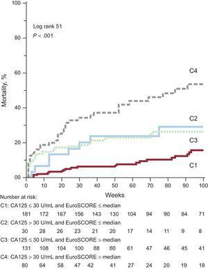 Cumulative mortality combining CA125 and EuroSCORE. The cumulative mortality during follow-up according to the combination of CA125 and EuroSCORE is displayed. For details see text. CA125, tumor marker carbohydrate antigen 125; EuroSCORE, European System for Cardiac Operative Risk Evaluation.