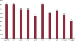 Number of electrophysiology laboratories participating in the registry that treat each of the different ablation targets. AF, atrial fibrillation; AP, accessory pathway; AVN, atrioventricular node; AVNRT, atrioventricular nodal reentrant tachycardia; CTI, cavotricuspid isthmus; FAT, focal atrial tachycardia; IVT, idiopathic ventricular tachycardia; MAT, macroreentrant atrial tachycardia/atypical atrial flutter; VT-ICM, ventricular tachycardia in ischemic cardiomyopathy; VT-NICM, ventricular tachycardia in nonischemic cardiomyopathy.