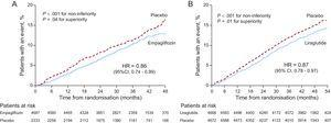 Chronological differences in the beneficial effects of empagliflozin and of liraglutide on cardiovascular events (composite of cardiovascular mortality, nonfatal myocardial infarction, and nonfatal stroke) in the EMPA-REG OUTCOME8 (A) and LEADER7 (B) trials. 95%CI, 95% confidence interval; HR, hazard ratio.