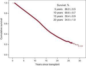 Survival curve conditioned on survival to the first year in the whole series (1984-2015).