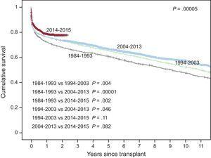 Survival curves by transplant period (10-year intervals, 1984-2013 and 2014-2015).