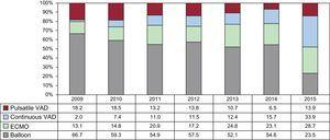 Distribution of the type of pretransplant circulatory support by year (2009-2015). ECMO, extracorporeal membrane oxygenation; VAD, ventricular assist device.