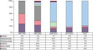 Drugs used in induction immunosuppression. ALG, antilymphocyte globulin; ATG, antithymocyte globulin.