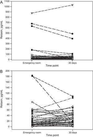 Changes in relaxin concentrations on arrival to the emergency room and at 30 days (A) and enlargement of the area between 0 and 200 (pg/mL) (B).