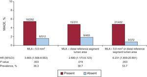 Major adverse cardiovascular events rate for patients with and without MLA <5.0mm2 or distal reference segment lumen area, at 12 months of follow-up. Patients with MLA <5.0mm2 or distal reference segment lumen area had an increased risk of MACE (HR = 6.231; 95%CI, 1.859-20.891; P=.003). 95%CI, 95% confidence interval; HR, hazard ratio; MACE, major adverse cardiovascular events; MLA, minimum lumen area.