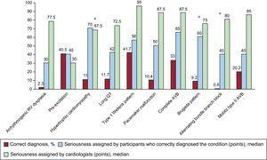 Percentage of correct diagnoses, median seriousness score assigned by the participants who correctly diagnosed the condition, and median seriousness score assigned by the cardiologists. AVB, atrioventricular block; RV, right ventricular.*Insignificant differences between the median seriousness score assigned by the participants and by the cardiologists (P > .05).