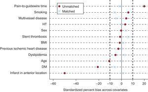 Graph showing the standardized differences of the means of each covariate before and after matching. Note that all covariates are within the 10% interval following matching. BMI, body mass index; DM, diabetes mellitus; HT, hypertension.